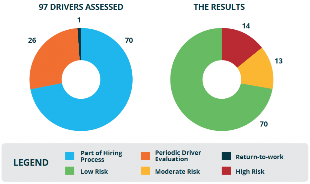 Chart showing how ExceleRATE was used by RBS Bulk Systems ensure they are hiring the safest drivers.